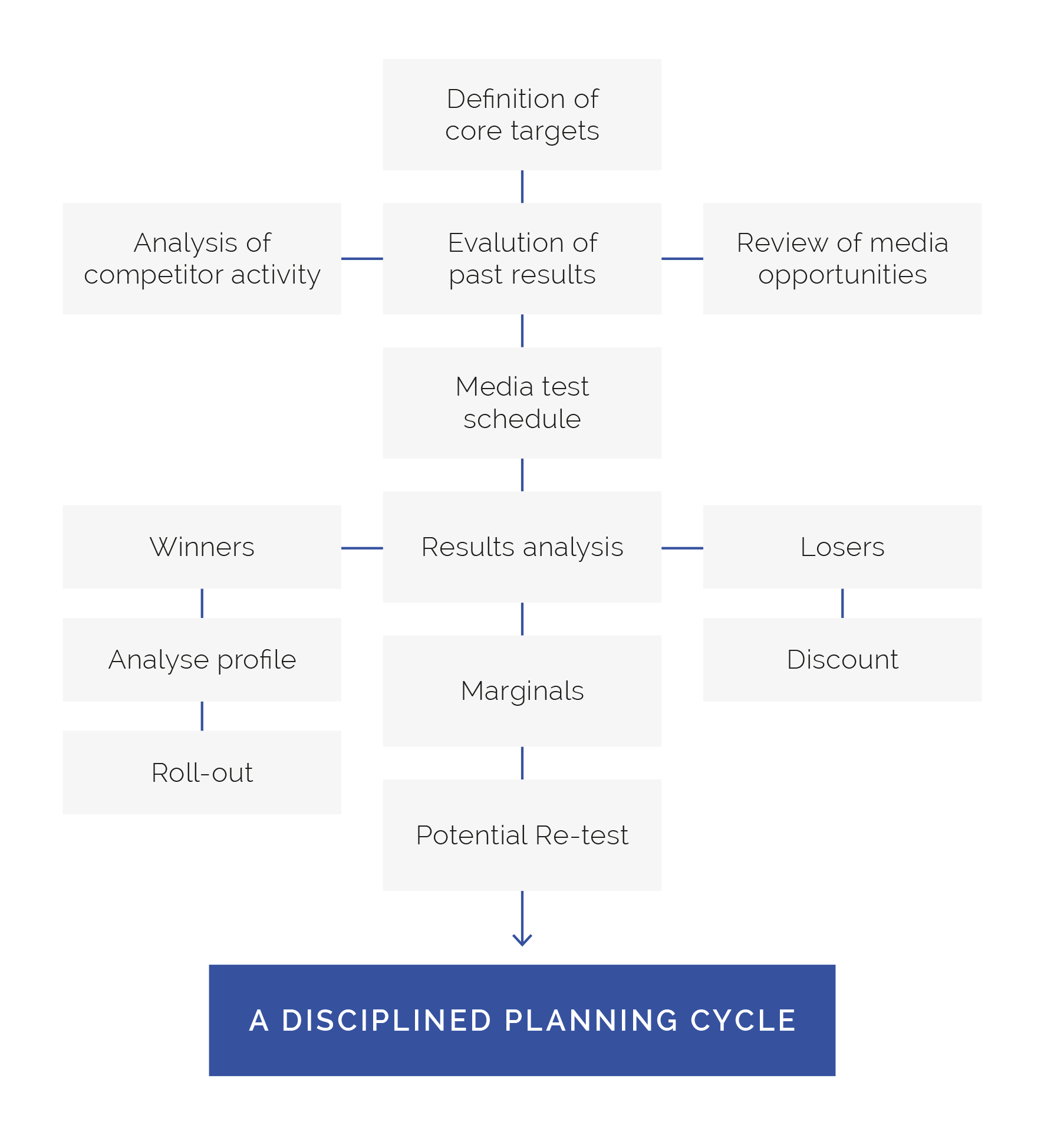 Disciplined Planning Cycle Chart